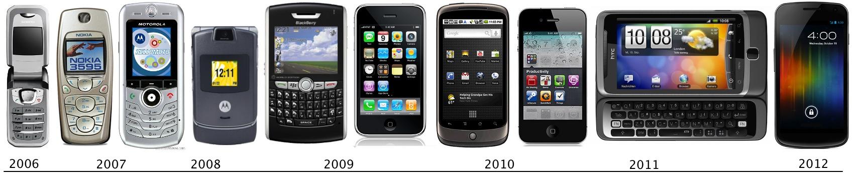 Evolution of the internet timeline